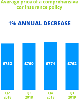 Confused.com car insurance price index annual blue bar chart