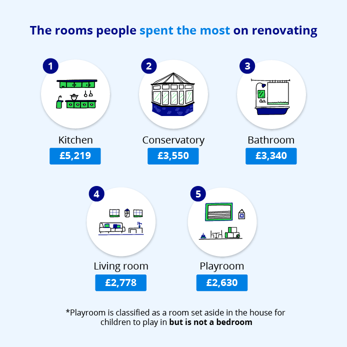 Rooms people spend the most on renovating