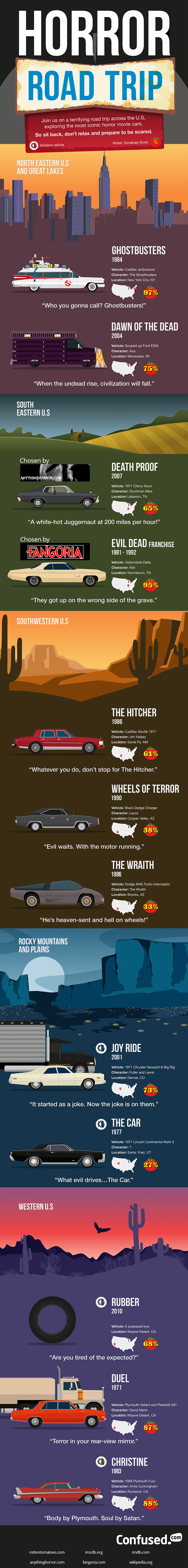 Horror movie road trip infographic