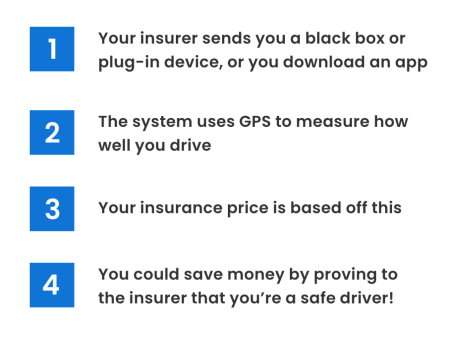 Four steps to black box insurance
