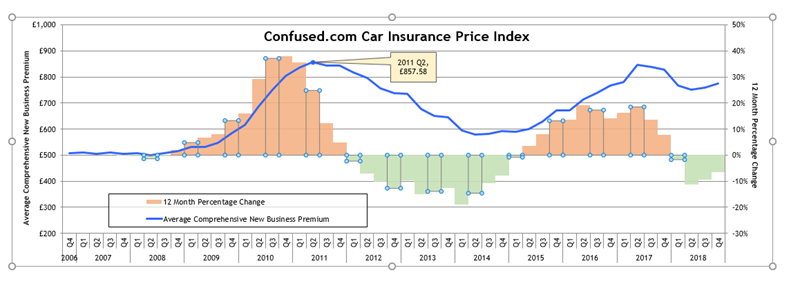 Q4-2018-car-insurance-prices