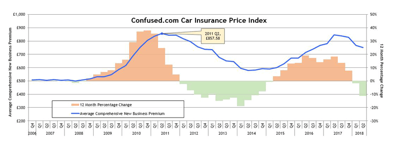 Confused.com car insurance price index trends over time