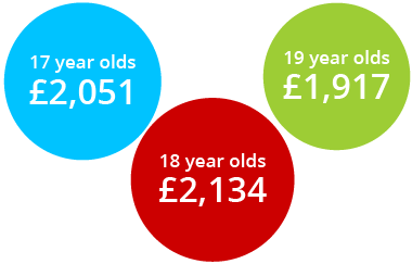 car insurance prices for 17-year olds