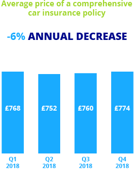 Confused Car Insurance Price Index Annual Blue Bar Chart