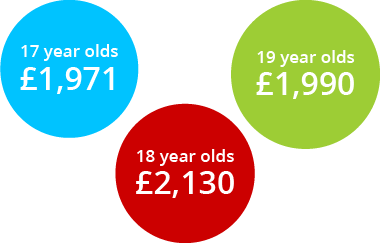 17 year old car insurance price comparison with 18 and 19 year olds